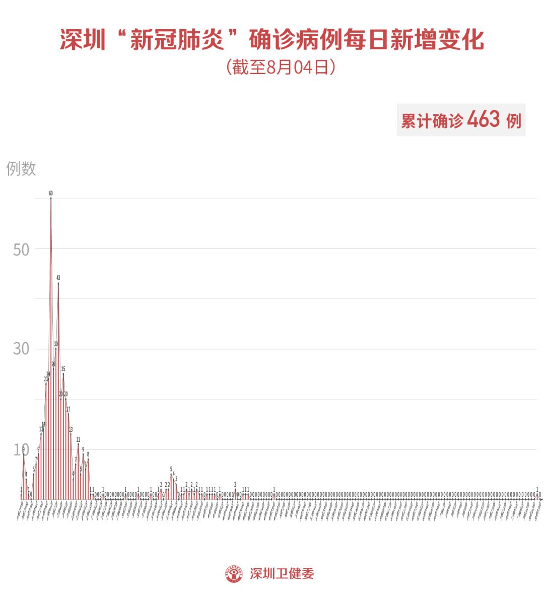 """北京新增1例无症状污染!香港""""方舱医院""""已收治病人"""